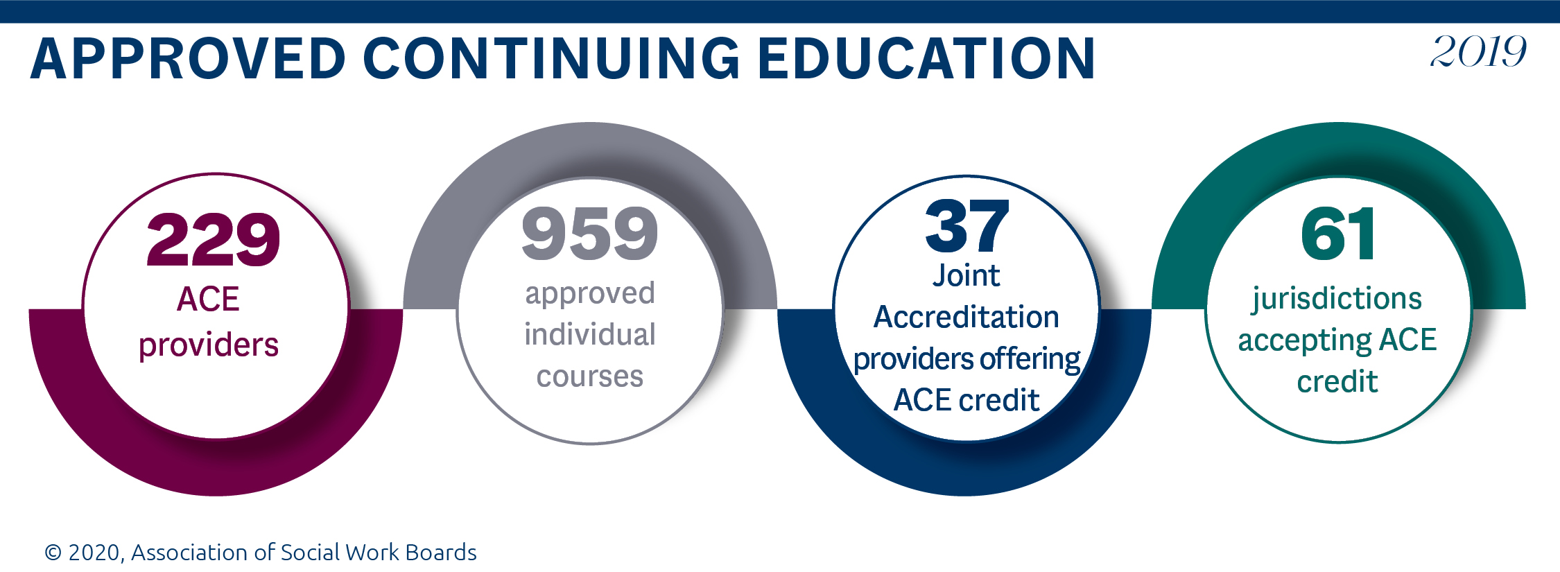 Graphic showing that in 2019 there were 229 Approved Continuing Education providers; 959 approved individual courses; 37 joint accreditation providers offering ACE credit; and 61 jurisdictions accpeting ACE credit