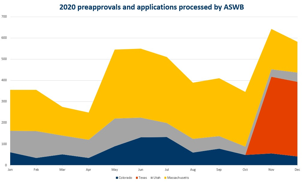 Graph showing number of applications and preapprovals ASWB processed in 2020