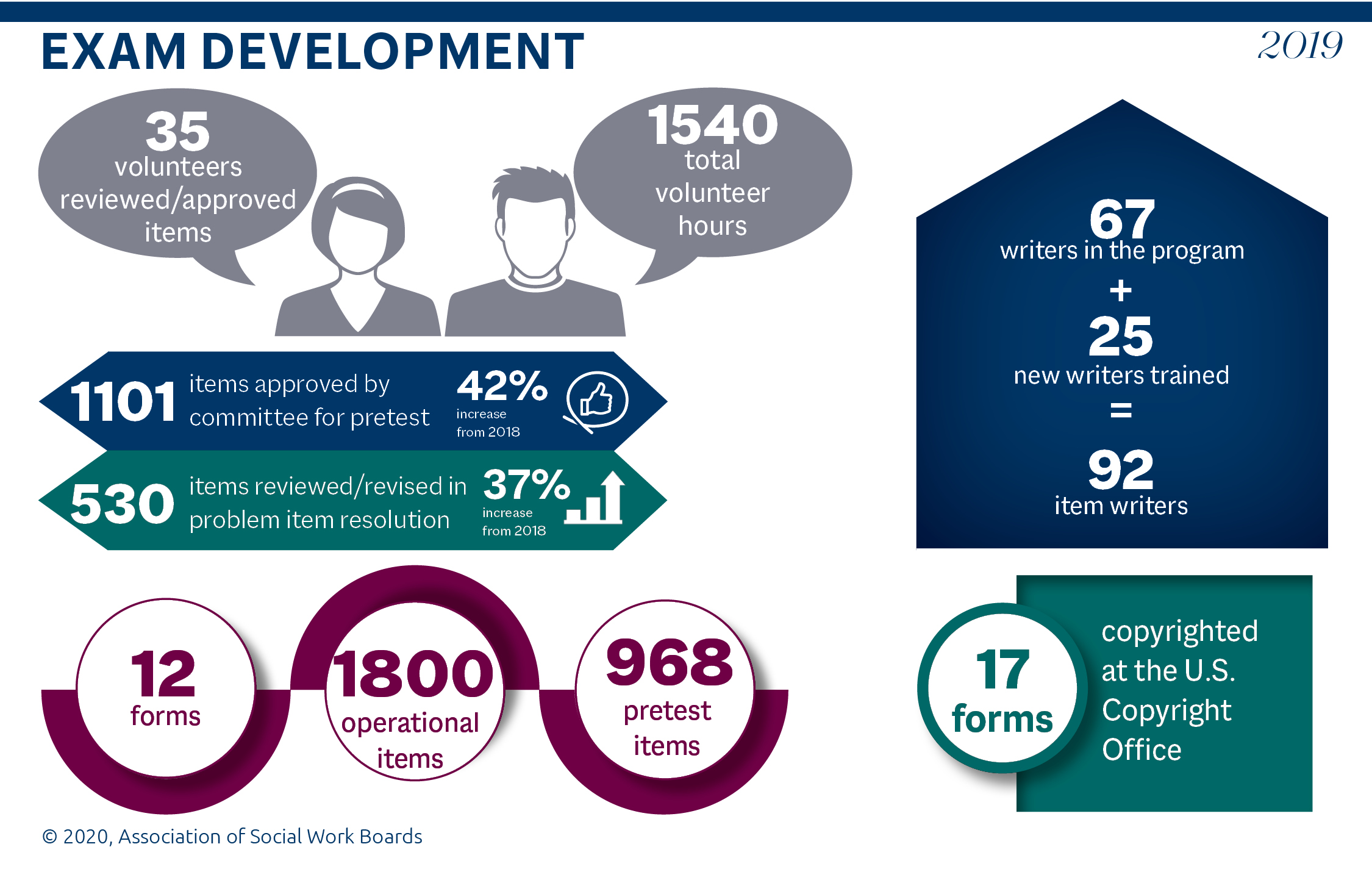 Graphic showing the following statistics for ASWB exam development: 35 volunteers reviewed or approved items; 1540 total volunteer hours; 1101 items approved by committee for pretest (42% increase over 2018); 530 items reviewed or revised in problem items resolution (37% increase over 2018); 12 exam forms; 1800 operational items; 968 pretest items; 67 established item writers; 25 new item writers trained for a total of 92 item writers; 17 exam forms are copyrighted at the U.S. Copyright Office