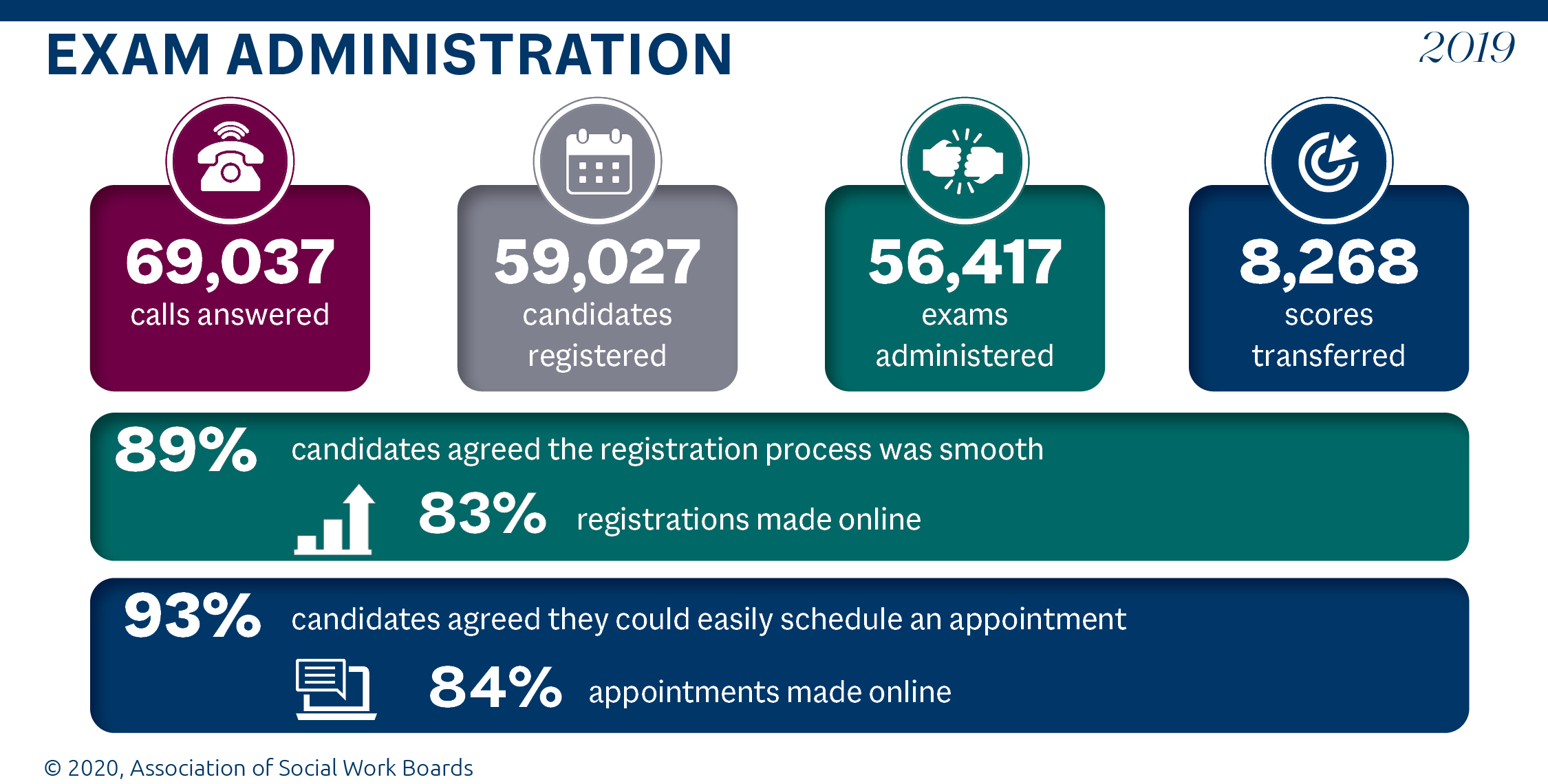 Graphic showing 69,037 calls answered; 59,027 candidates registered for the exams; 56,417 exams administered 8,268 scores transferred; 89% of candidates agreed that the registration process was smooth; 83% registered online; 93% of candidates agreed they could easily schedule an appointment; 84% of appointments were made online.