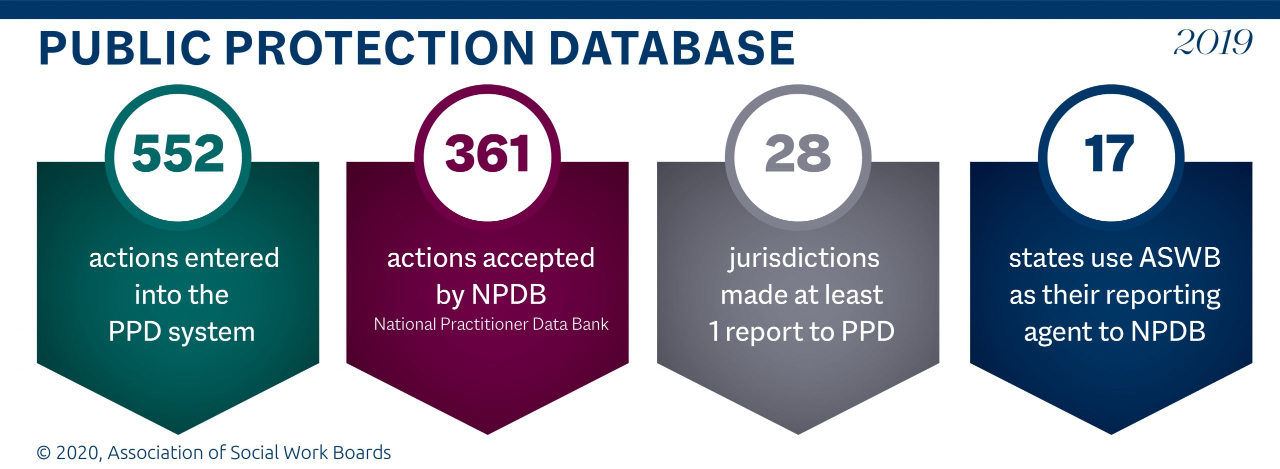Graphic showing that 552 disciplinary actions were reported to ASWB in 2019; 361 disciplinary actions were accepted into the National Practitioner Data Bank; 28 jurisdictions made at least one report to PPD; and 17 states use PPD as their reporting agent for the National Practitioner Data Bank