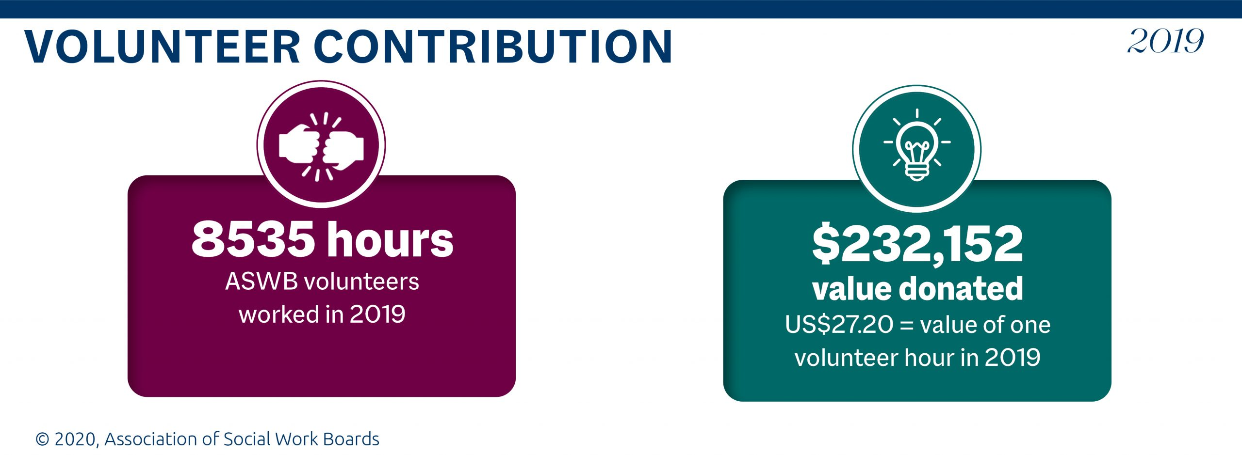 Graphic showing 8535 hours contributed by ASWB volunteers in 2019, and the $232,152 value of those hours in U.S. Dollars