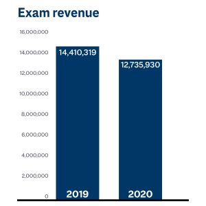 December: 5,756 exams administered
