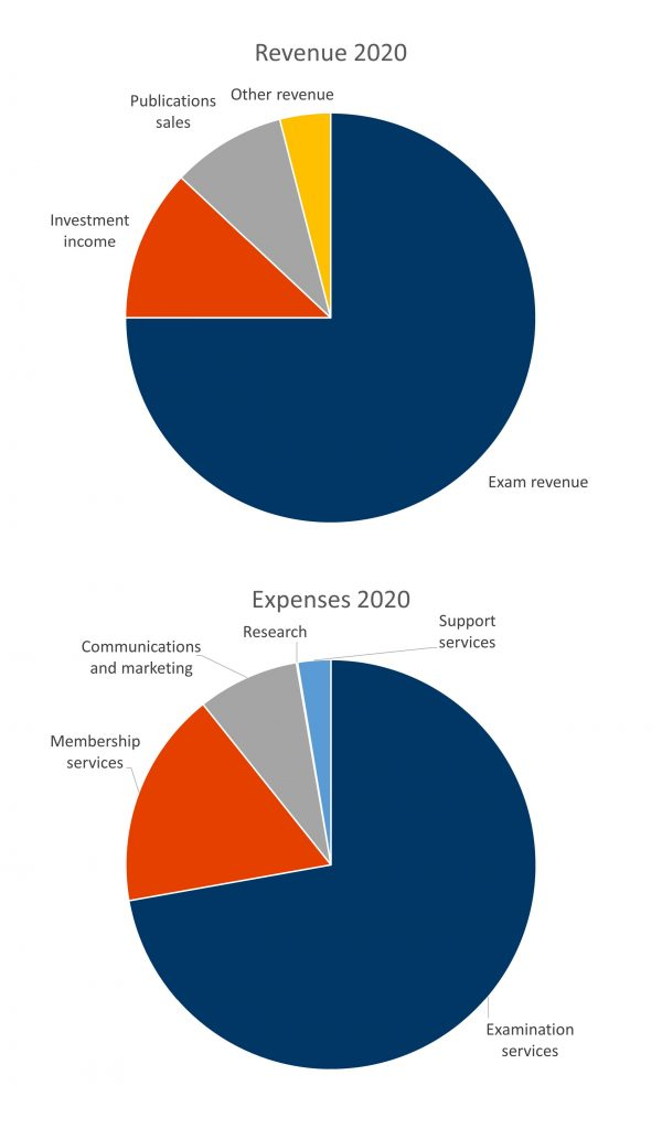 Pie charts showing 2020 revenue and expenses